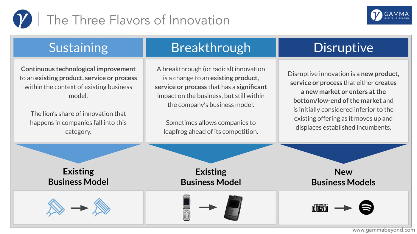 The Three Flavors-of Innovation