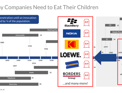 Why Companies Need to Eat Their Children - A Comprehensive Guide to Disruption